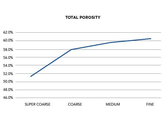 Horticultural Grades | Total Porosity Graph