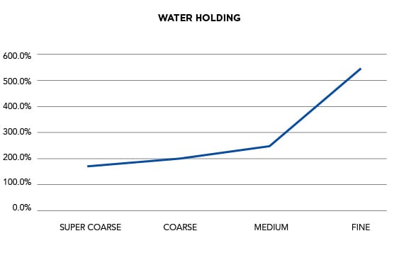 Horticultural Grades | Water Holding Graph