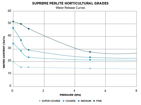 Horticultural Grades | Water Release Curves Graph