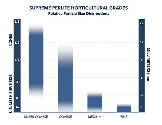 Horticultural Grades | Relative Particle Size Distributions Graph