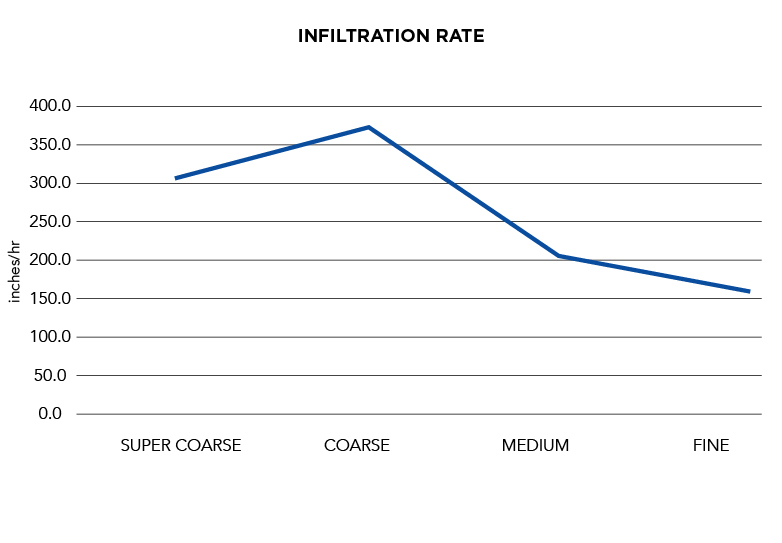 Horticultural Grades | Infiltration Rate Graph